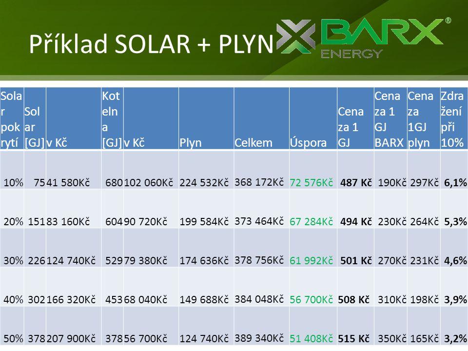 Příklad SOLAR + PLYN Solar pokrytí Solar [GJ] v Kč Kotelna [GJ] Plyn